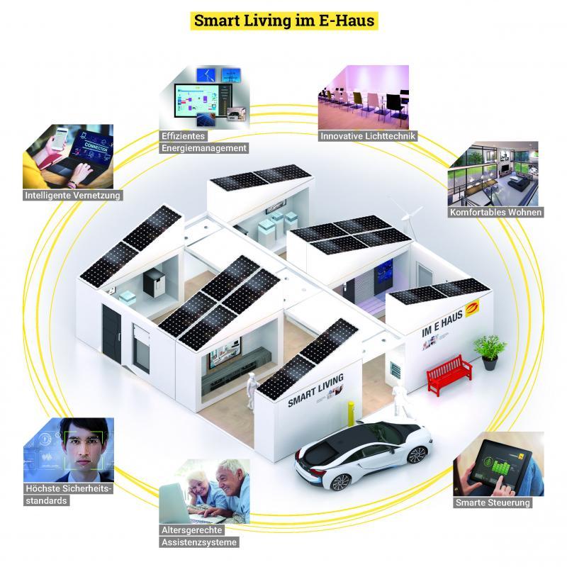 Smart Living im E-Haus: mehr Sicherheit, Komfort und Energieeffizienz